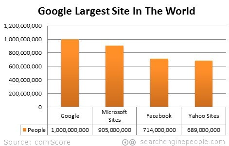 google-largest-site-world