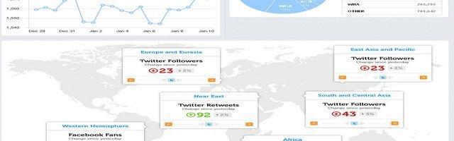 Social media dashboard showing stats