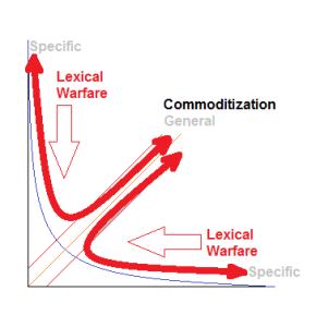 Commoditization