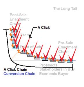 A Click Chain