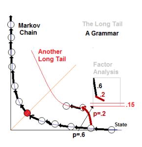 Markov Chain - A Grammar