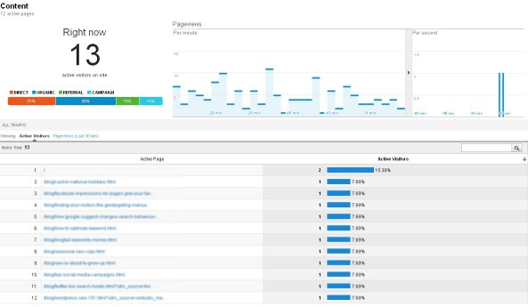Will Google Analytics Real Time Reporting Really Change the