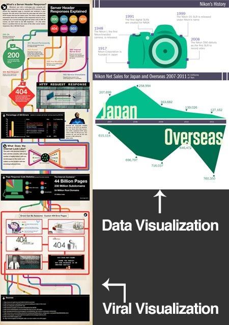viral-vs-dataviz