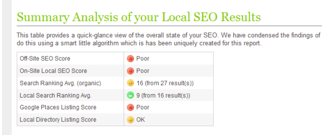 Get a summary of your local sEO