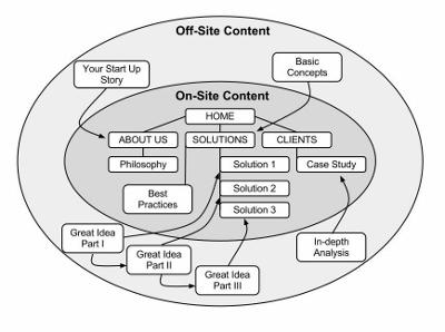 Guest Blogging Content Map