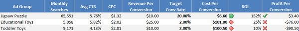 PPC campaign data with Conditional Formatting