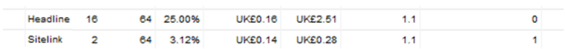 google adwords sitelinks performance stats