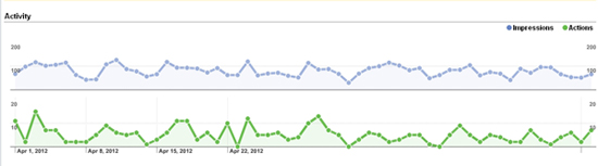 Google Places Impressions and Actions Graph