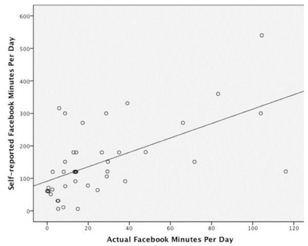 facebookusesurvey