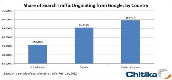 google-market-share-canada