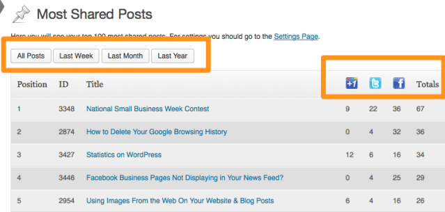 Most Shared Posts | How to Track Social Media Sharing | WordPress