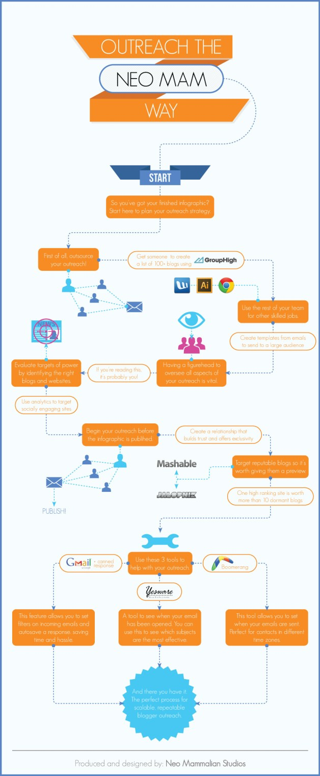 flow chart to outreach - the neomam way