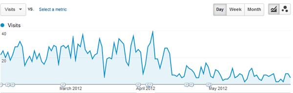 Analytics-Traffic-Drop