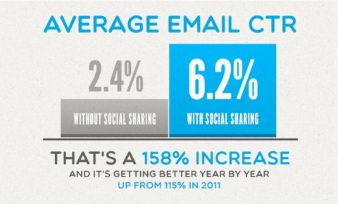 Keri Jaehnig of Idea Girl Media explains for Search Engine People that social sharing boosts email marketing