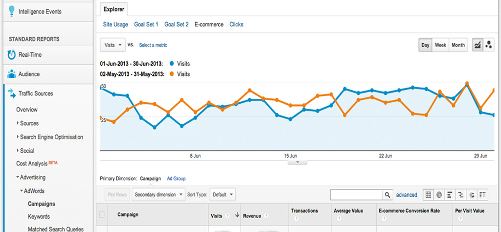 Ecommerce Analytics Report showing monthly change