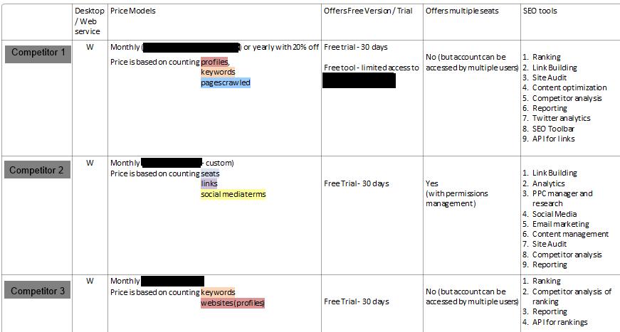 competitor profiles matrix