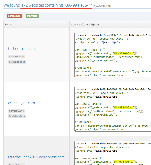 NerdyData.com found 172 websites using the same Analytics ID that appears on TechCrunch.com.