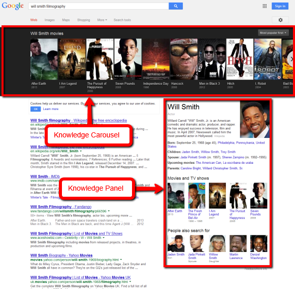 Knowledge Graph SERPS