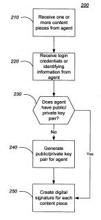 author verification using Google plus