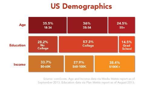 yelp-us-demographics