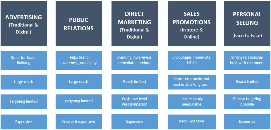 the integrated marketing communications process any