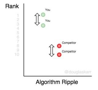 keyword-rank-platform-algorithm