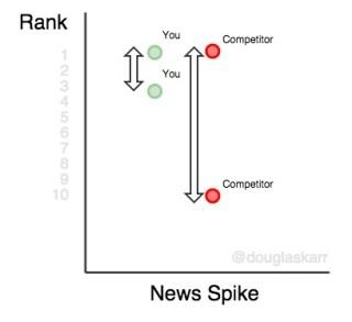 keyword-rank-platform-spike