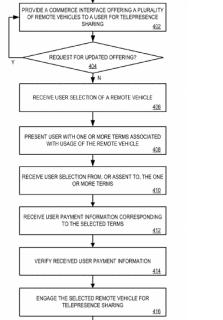 telepresence-sharing