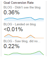 Low Blog Conversion Rate