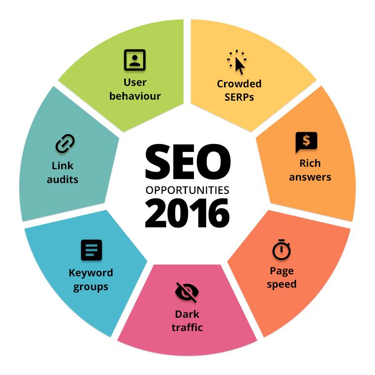 seo opportunities 2016