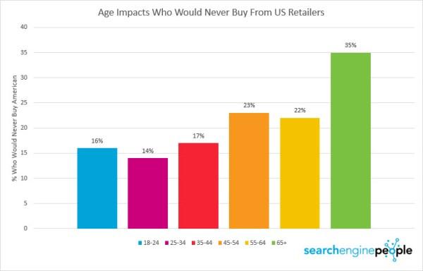 age-unwilling