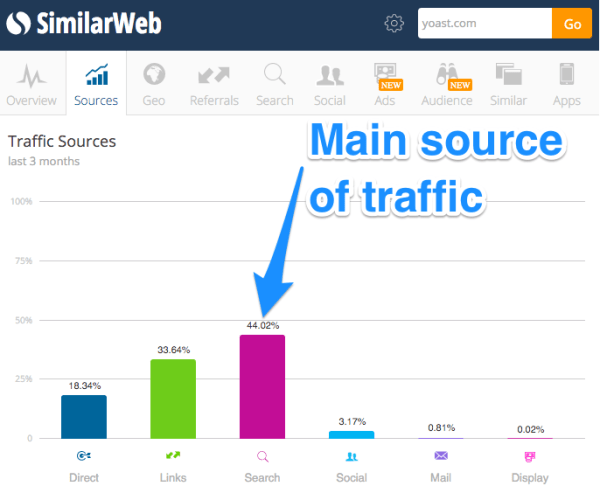 organic traffic for yoast