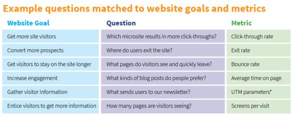 create segmentation goal
