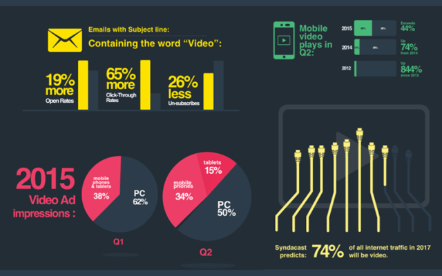 blog-infograph-the-power-of-video-in-your-content