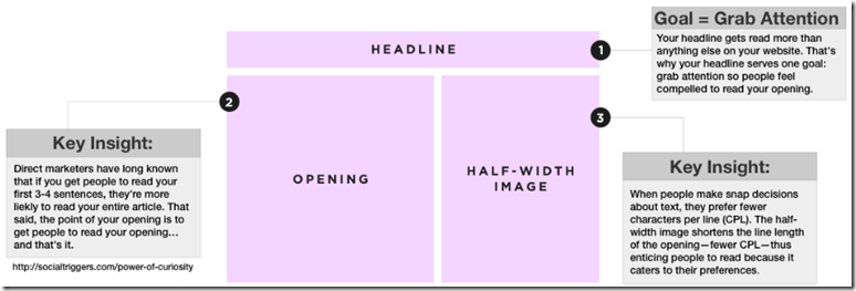 Blog Post Templates To Make Blogging Faster - Blog post schedule template