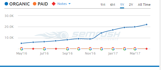 SEMRush organic clicks graph