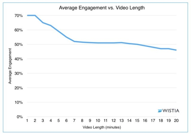 video-length
