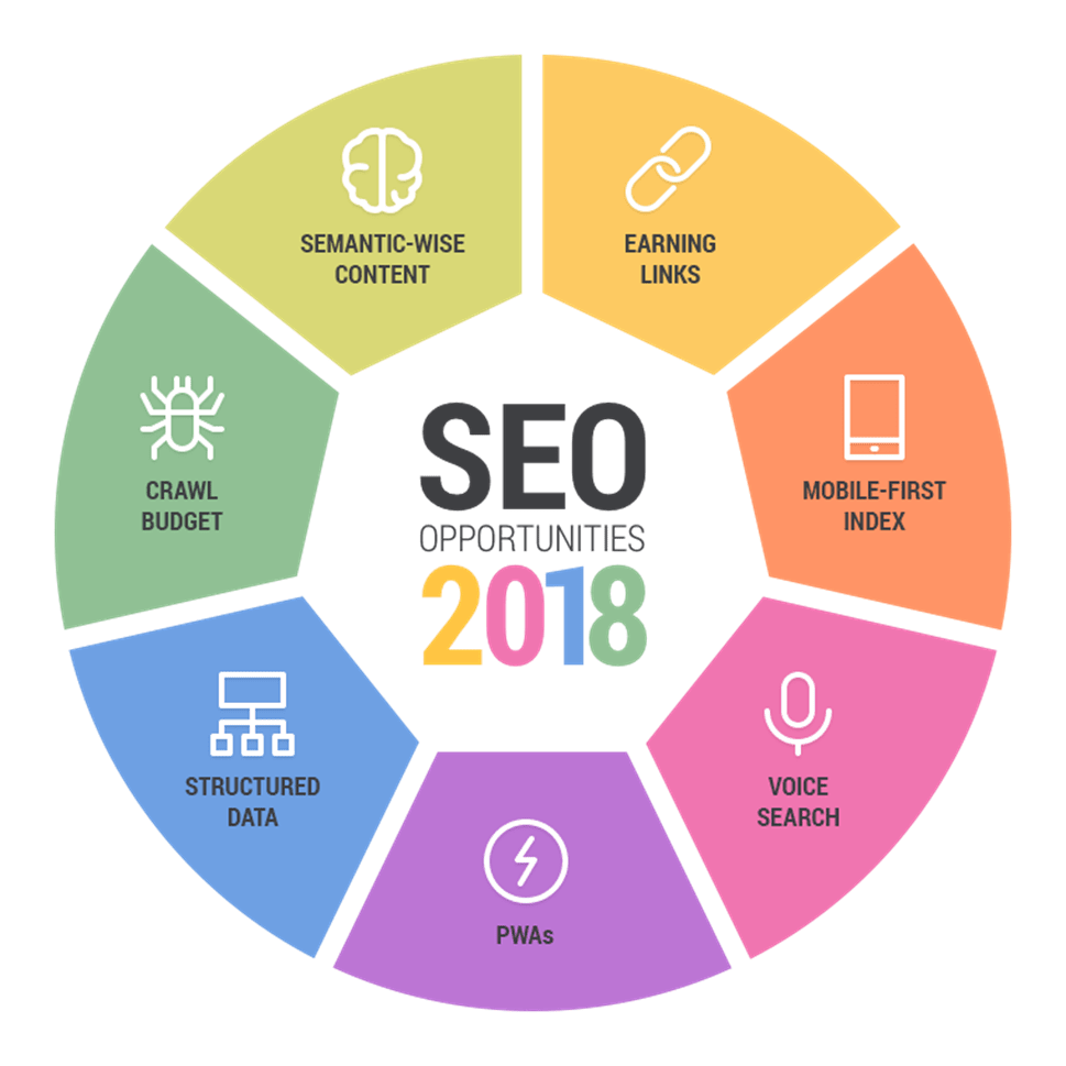 Image Result For Seo Html