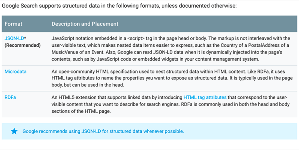 Structured markup types