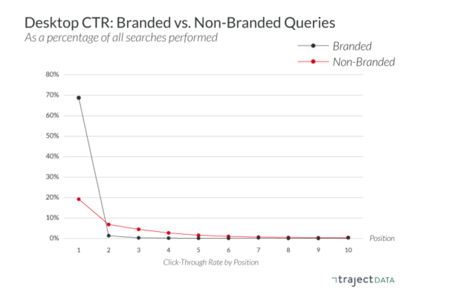 CTR for branded vs non-branded queries