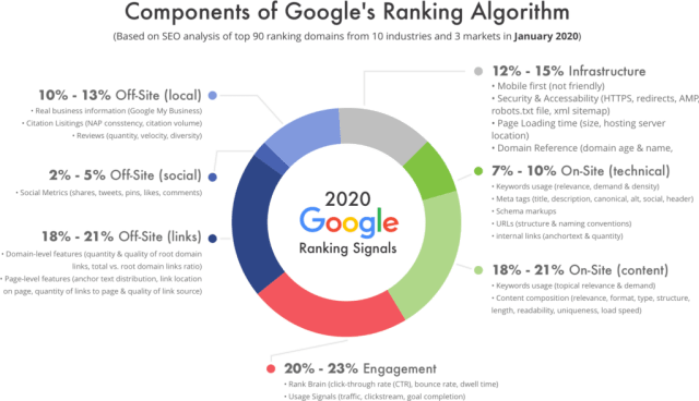 Responsive web design benefits your SEO - Google ranking factors that consider fast page speed load