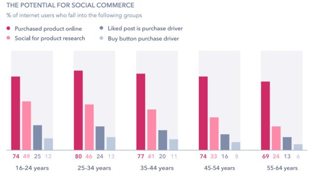 Responsive web design benefits your SEO - Boosts social sharing