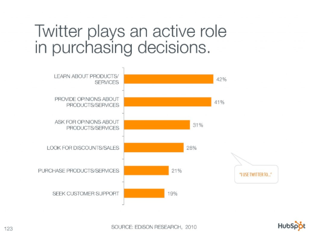 Twitter's Recommendations impact on consumer buying decisions