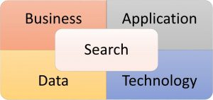 Four Dimensions of Search Success: Business, Applications, Data, Technology