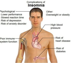 Drugs & Medications To Treat Insomnia