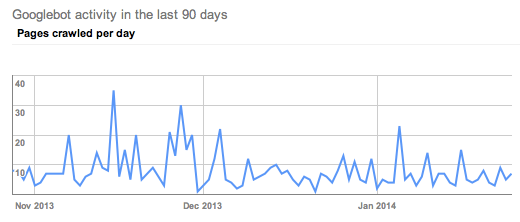client DD google crawl rate January 2014