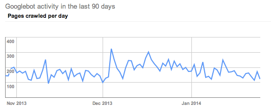 client DL google crawl rate January 2014