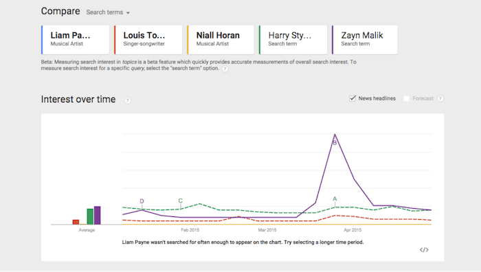 One Direction Google Trends Image - Search Influence
