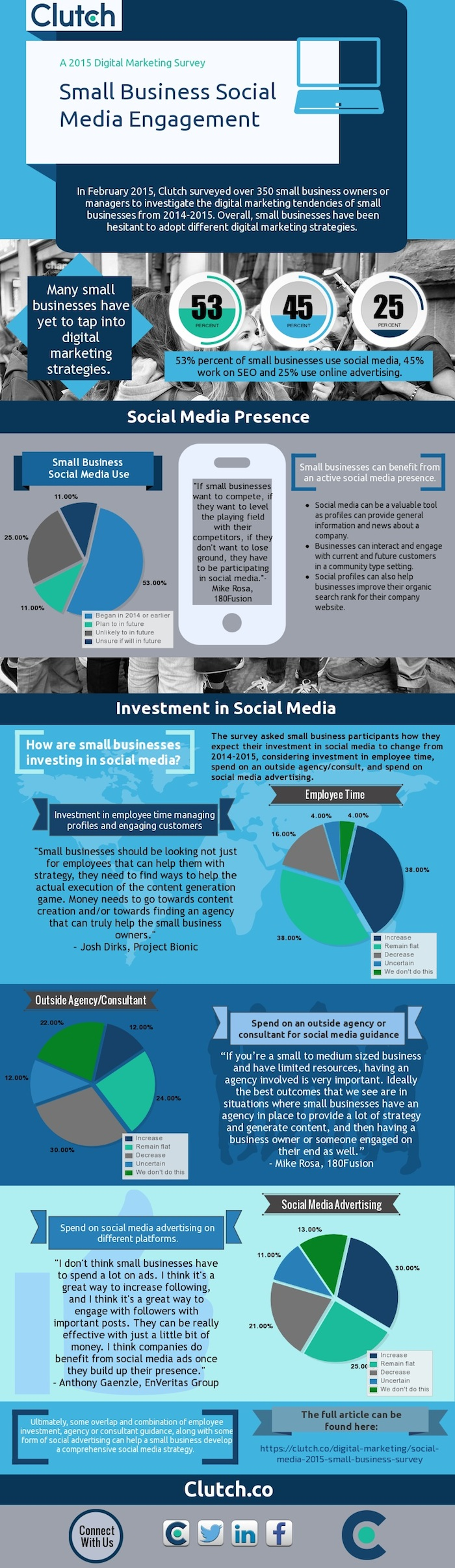 Clutch Infographic Small Business Survey Image Search Influence