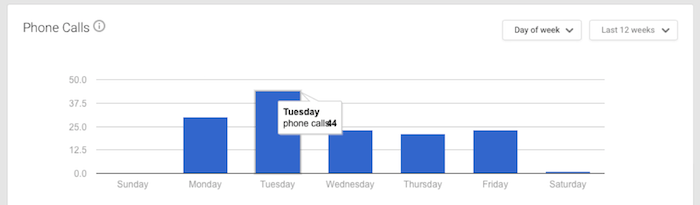 Phone Call Data 2 Image - Search Influence